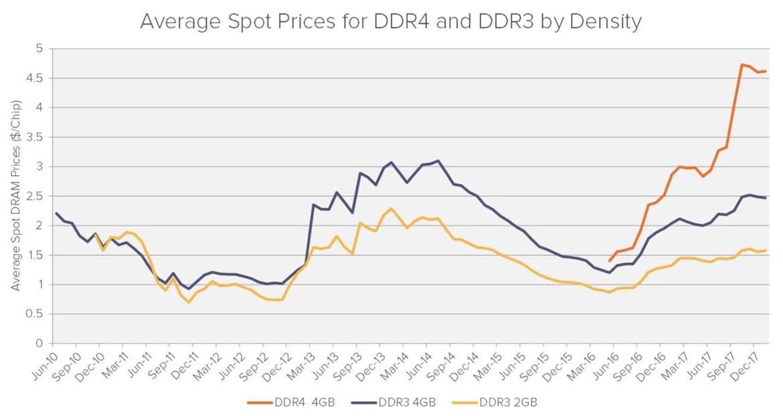 Рост цен DRAM