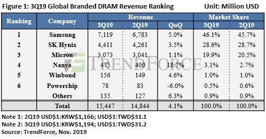 Рынок DRAM Q3 2019
