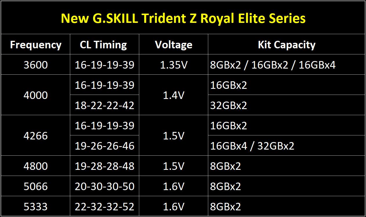 Серия памяти G.Skill Trident Z Royal Elite включает наборы от DDR4-3600 до DDR4-5333