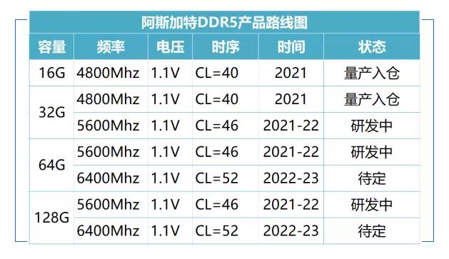 Обнародованы спецификации первых модулей DDR5 для настольных ПК