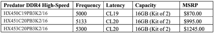 Линейка памяти HyperX Predator пополнилась наборами DDR4-5000/5133/5333