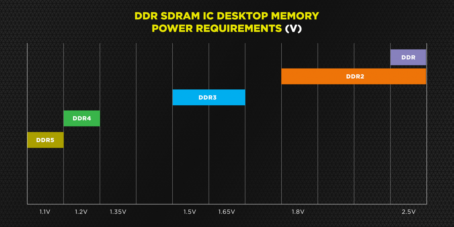 Corsair рассказала о достоинствах модулей DDR5-6400