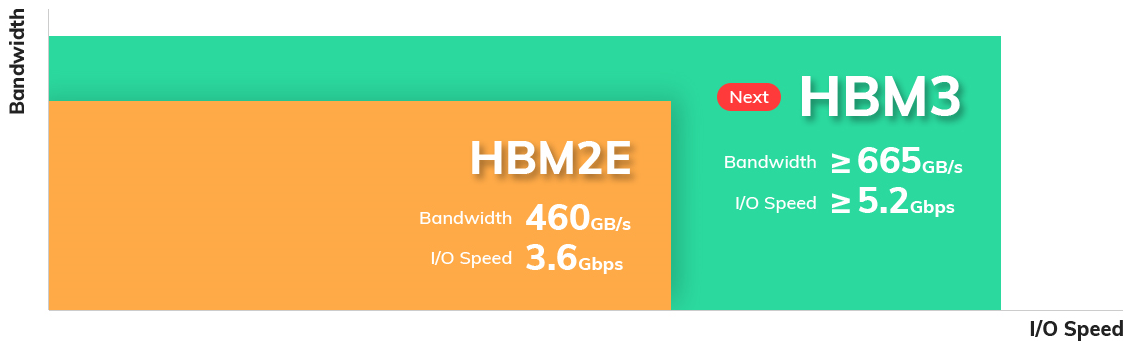 SK Hynix предложит микросхемы HBM3 с пропускной способностью 665 Гбайт/с