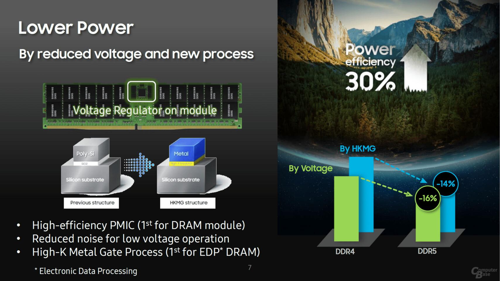 В этом году Samsung запустит серийное производство 512-гигабайтных модулей DDR5-7200