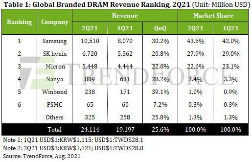 Во втором квартале выручка производителей DRAM увеличилась на 26%