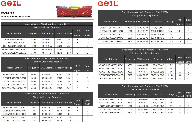 GeIL выпускает оперативную память Polaris RGB DDR5-4800/5200/5600 для платформ Intel Z690 и AMD Zen 4
