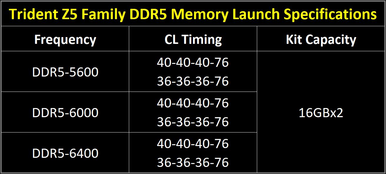 G.Skill представила наборы памяти Trident Z5 DDR5 с эффективной частотой до 6400 МГц
