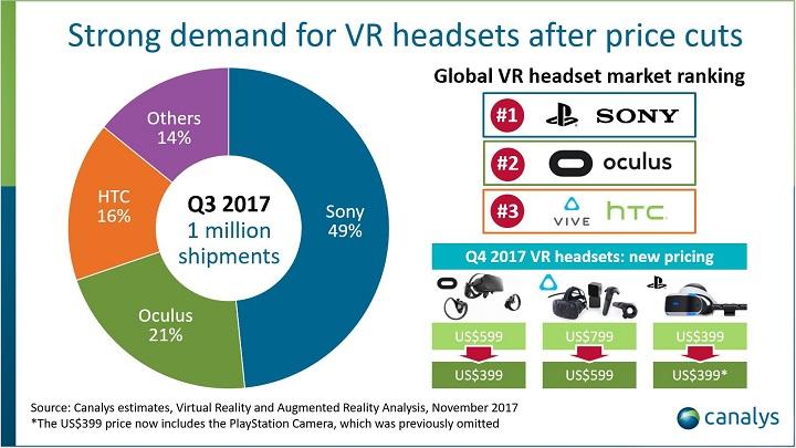 Canalys: заIII квартал 2017 впервый раз реализовано неменее 1 млн VR-шлемов