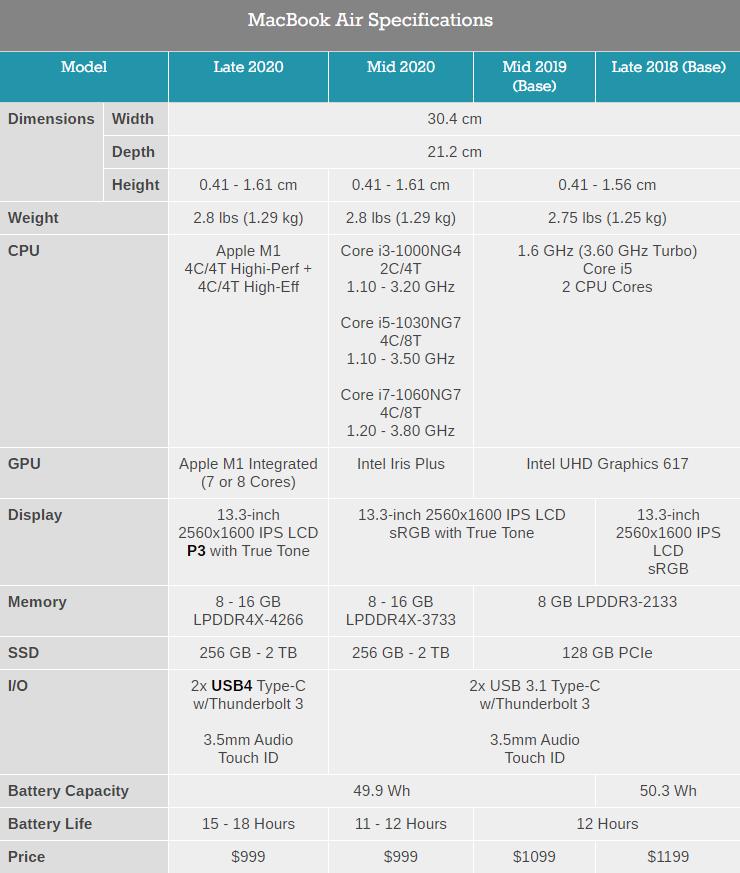 Характеристики и цены Apple MacBook Air, MacBook Pro 13 и Mac Mini на процессоре M1