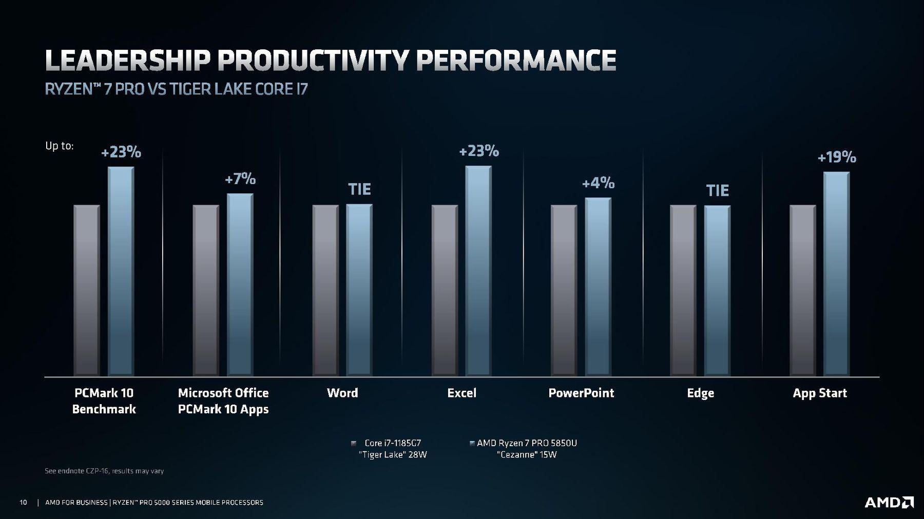 AMD представила APU Ryzen Pro 5000U для мобильных рабочих станций