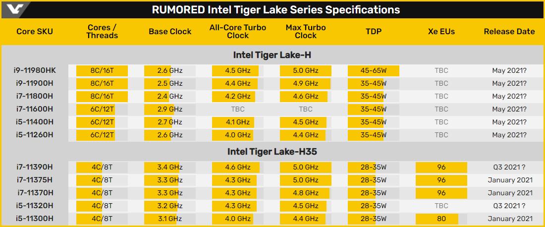 ASUS готовится к релизу 8-ядерных процессоров Intel Tiger Lake-H