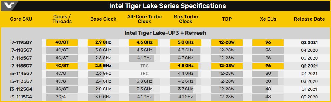Intel выпустила мобильные чипы Core i7-1195G7 и Core i5-1155G7 семейства Tiger Lake Refresh