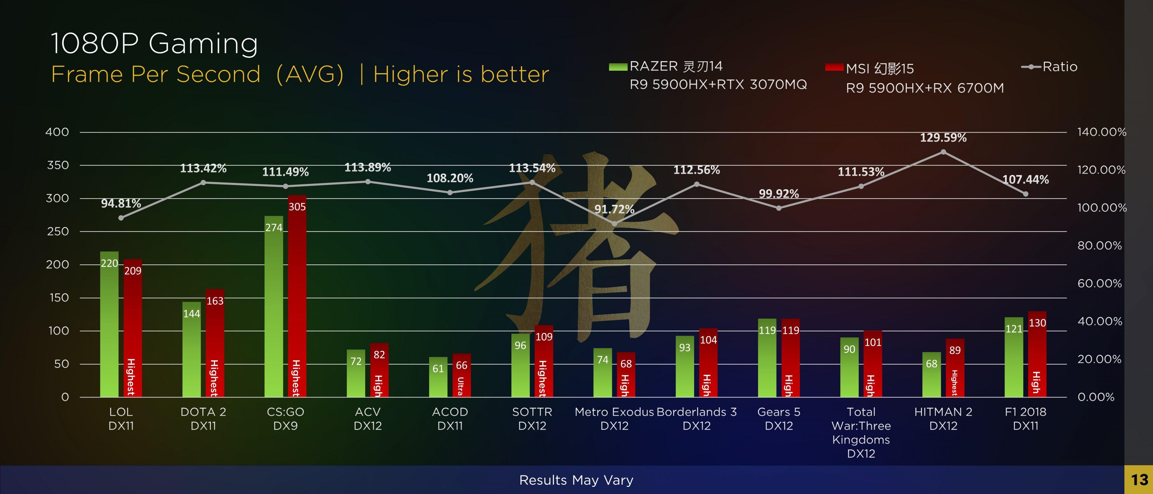 Опубликованы игровые тесты видеоадаптера AMD Radeon RX 6700M