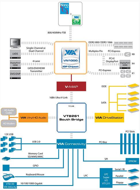 VN1000 структурная схема