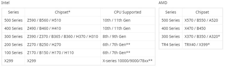 Windows 11: совместимые материнские платы от ASUS, Gigabyte и MSI