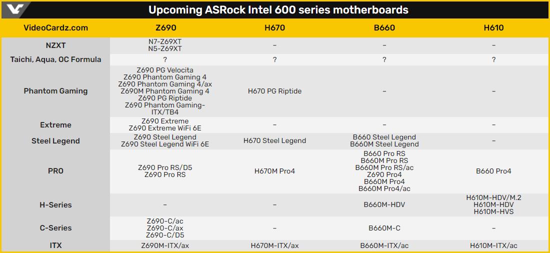 ASRock готовит несколько десятков плат на чипсетах Intel 600-й серии