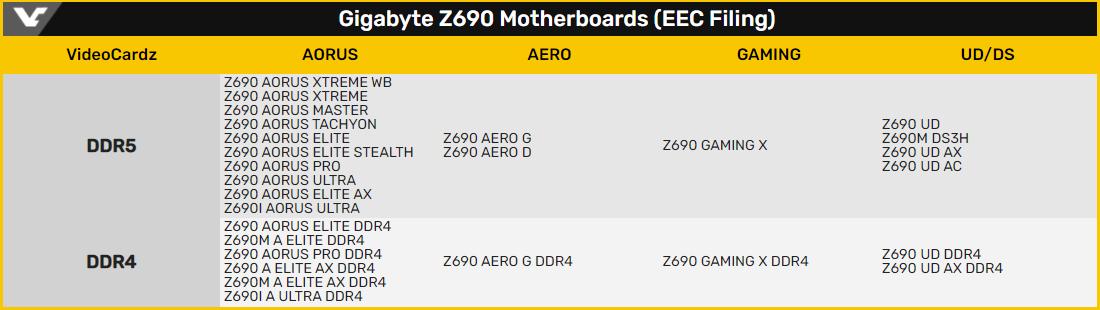 В линейке плат Gigabyte LGA1700/Z690 преобладают модели с поддержкой DDR5