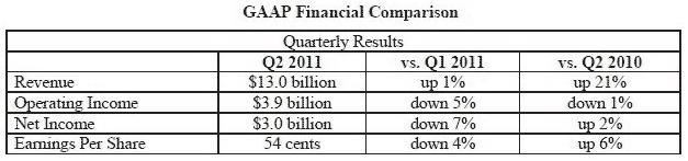 Intel итоги II квартала 2011