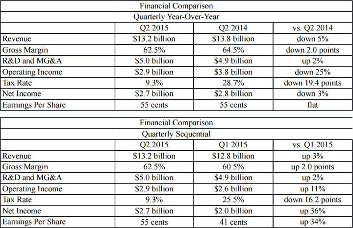 Intel финансовые результаты