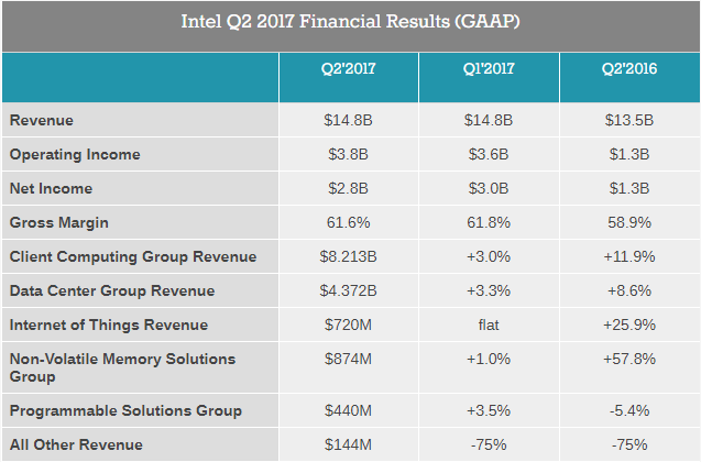 a report of results of operation of intel company Explore the 2017 ibm annual report today  we have prepared your company for this moment read the chairman's letter this is smart at work it's a business remaking itself on platforms infused with digital intelligence an enterprise whose operations and.