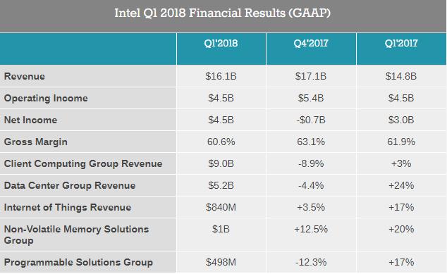 Чистая прибыль Intel вIквартале подросла в1,5 раза