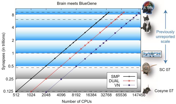 Потенциал нейроморфного чипа Intel Loihi приближается к мозгу мыши