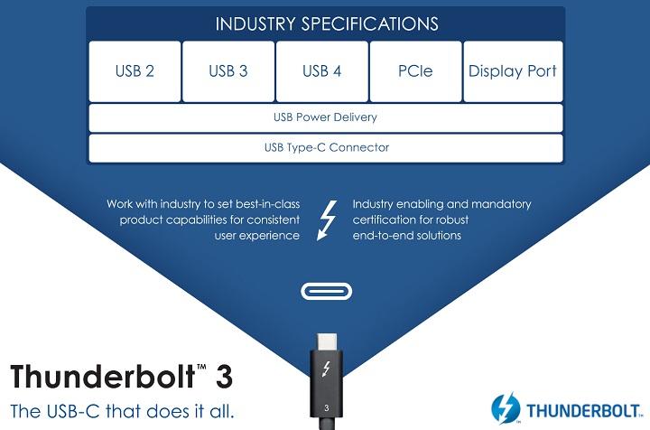 Вышла окончательная спецификация интерфейса USB4