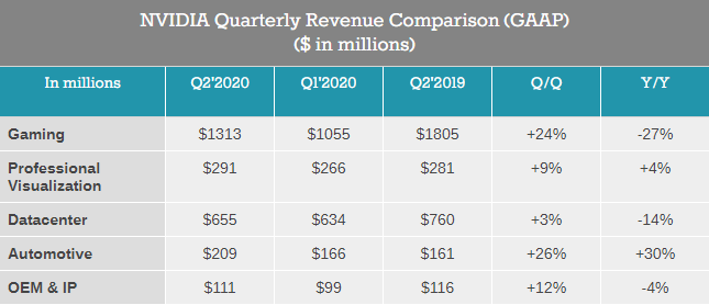 Revenues from Nvidia