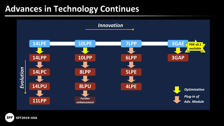 Samsung запустила производство полупроводников с применением EUV-технологии
