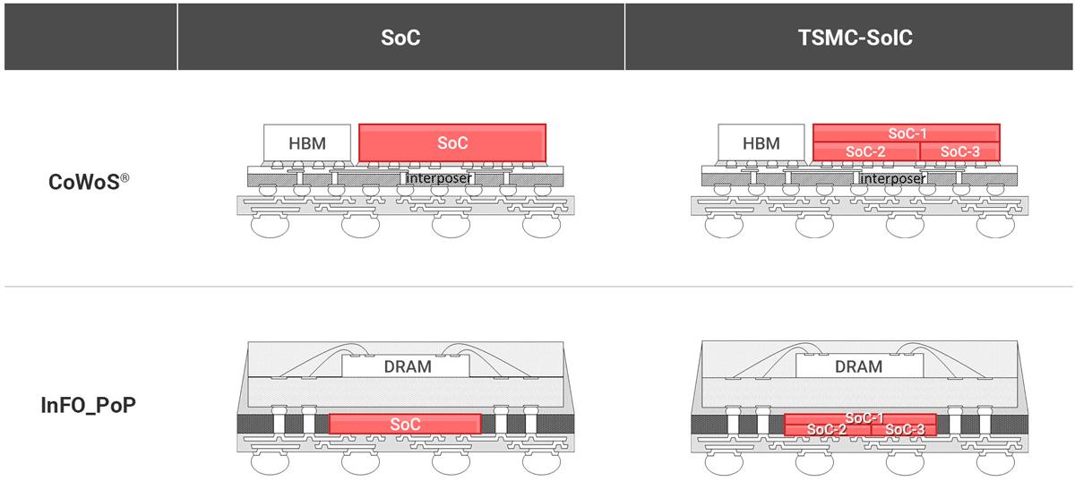 TSMC в сотрудничестве с AMD и Google займется созданием 3D-чипов