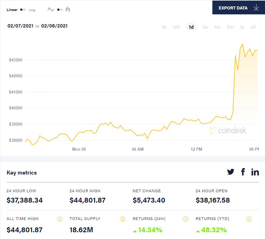 Tesla инвестировала $1,5 млрд в Bitcoin, спровоцировав рост курса криптовалюты