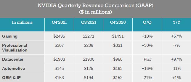 Выручка Nvidia за последний квартал составила рекордные $5 миллиардов