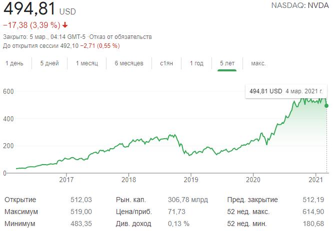 Nvidia выиграла дело касательно занижения доходов от продаж видеокарт майнерам