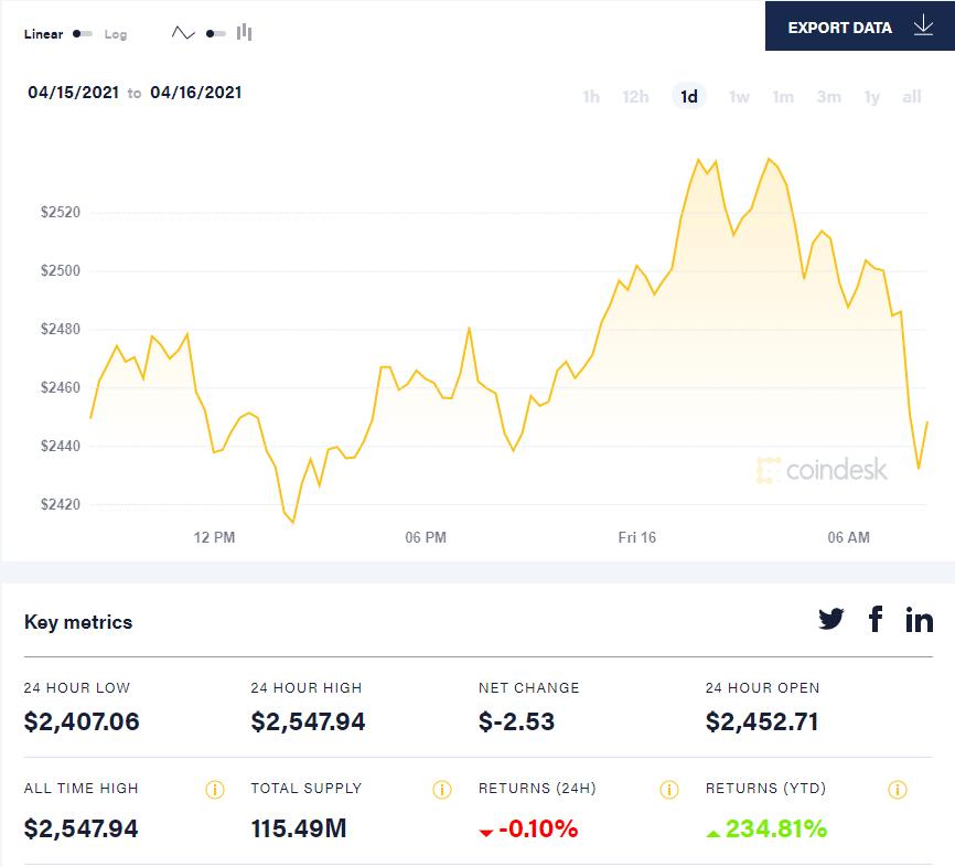 Курс криптовалюты Ethereum впервые превысил $2500