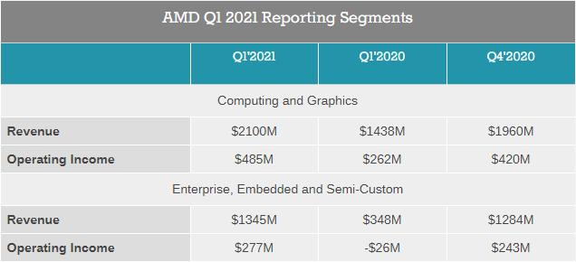 Квартальный отчёт AMD: рост по всем направлениям и рекордная выручка