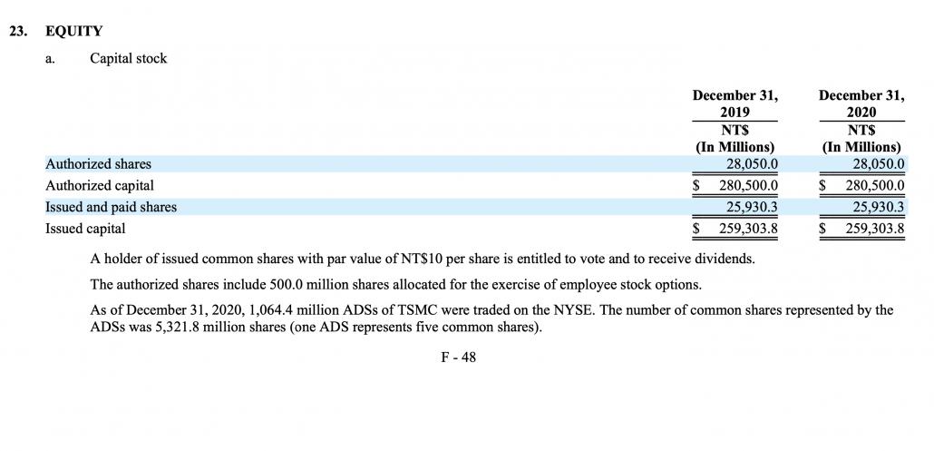 TSMC — самая дорогая компания-чипмейкер в мире