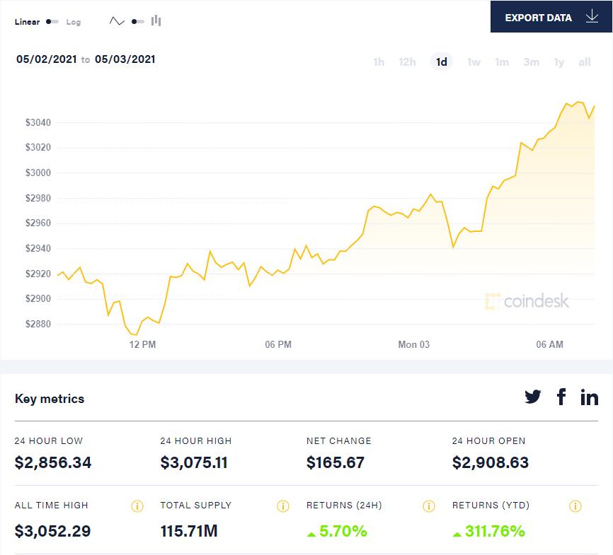 Ethereum установил новый рекорд: курс криптовалюты впервые превысил $3000