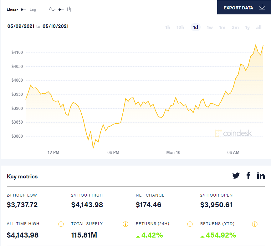 Очередной рекорд: курс Ethereum впервые перевалил за $4000
