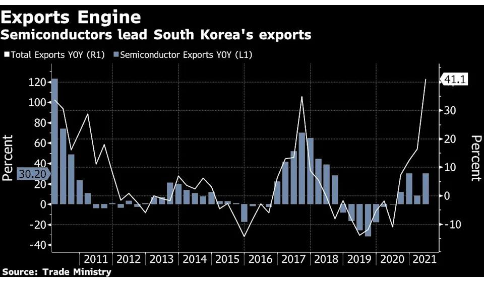 Южная Корея инвестирует $450 млрд в полупроводниковую промышленность