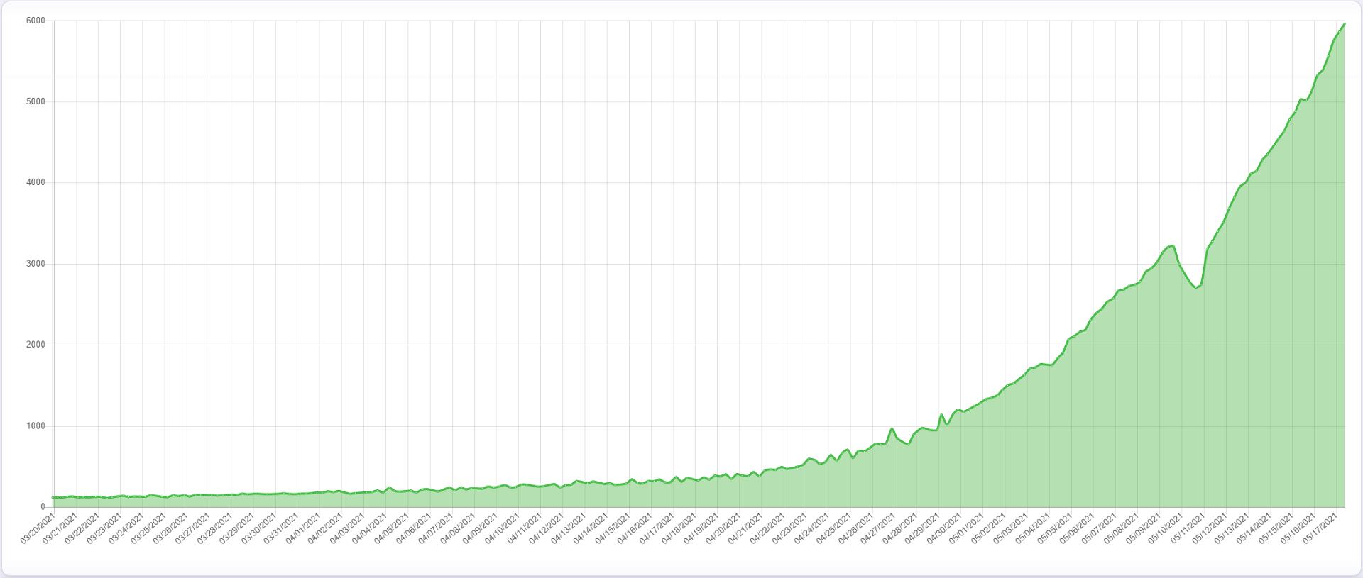 За неделю суммарная ёмкость накопителей, используемых для добычи Chia Coin, выросла в два раза