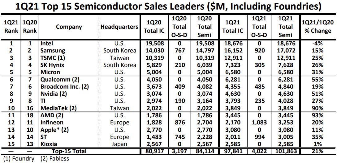 Intel остаётся крупнейшим чипмейкером, AMD вошла в топ-15
