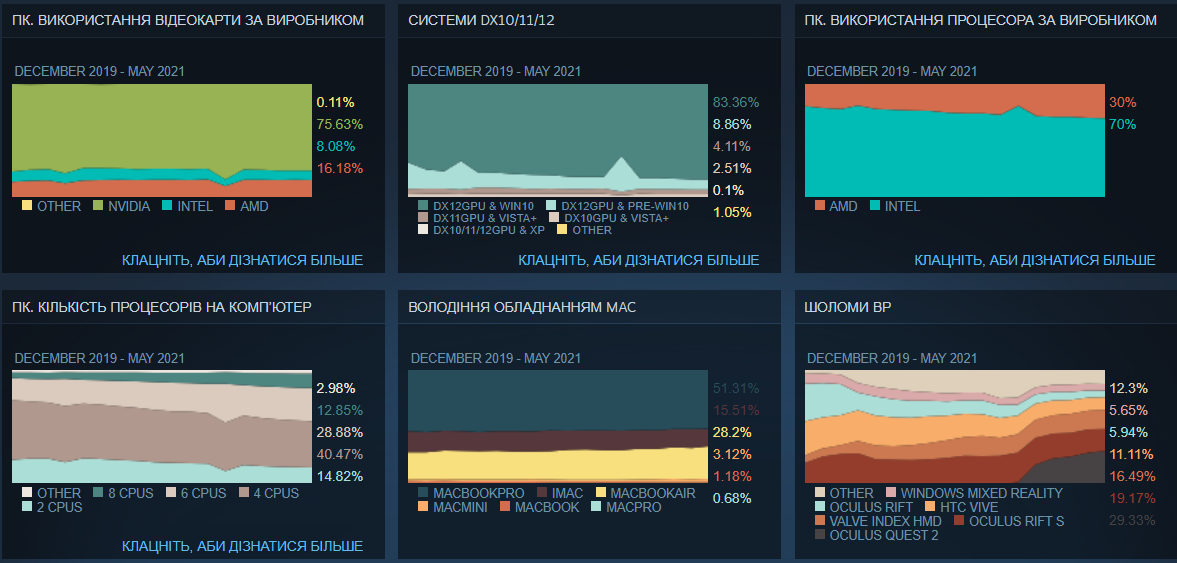 Доля процессоров AMD среди пользователей Steam перевалила за 30%