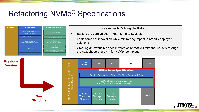 Опубликована спецификация протокола NVMe 2.0