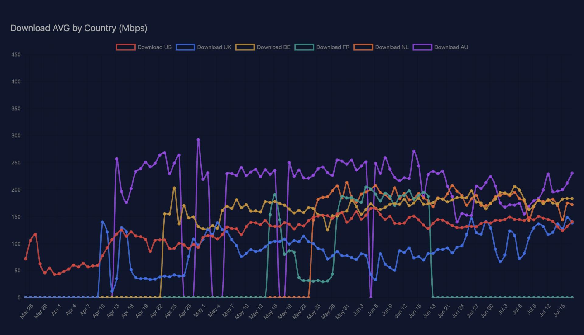В преддверии запуска средняя скорость Starlink превысила 150 Мбит/с во всем мире