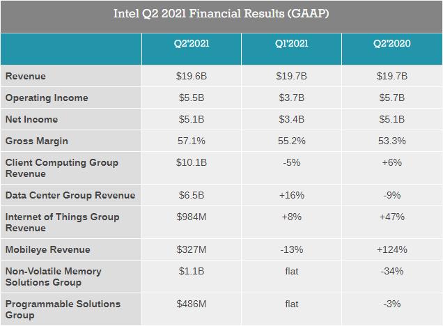 Intel подвела финансовые итоги второго квартала: $19,6 млрд выручки