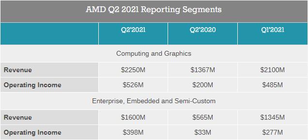 Выручка AMD во втором квартале составила рекордные $3,85 млрд