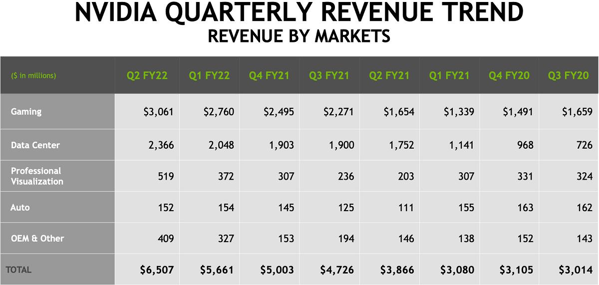 Nvidia отчиталась о рекордных финансовых результатах прошлого квартала