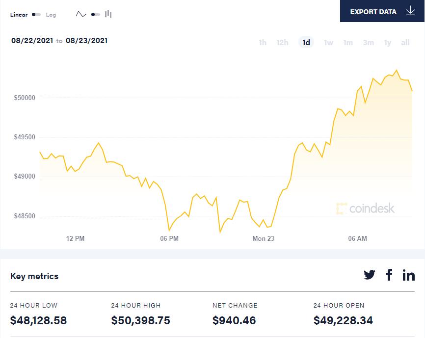 На взлёт: курс Bitcoin перевалил за $50 тысяч