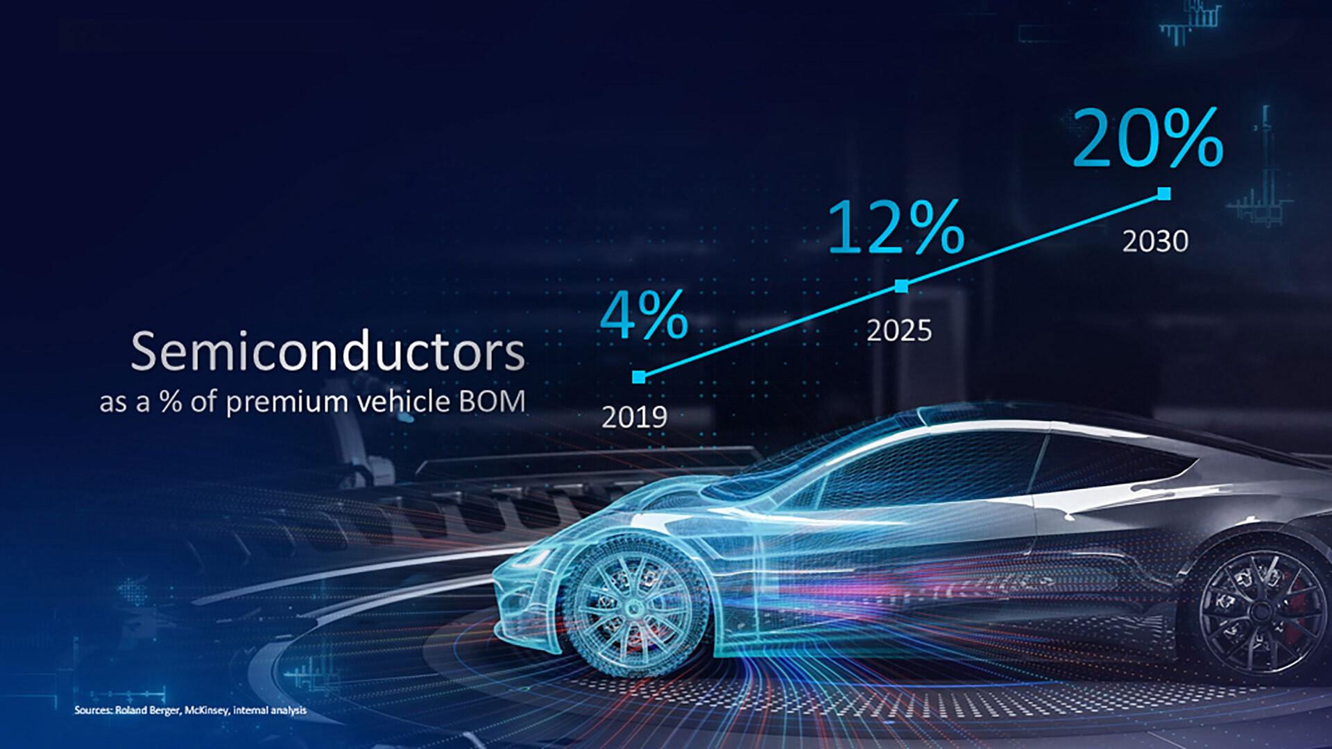 Intel сфокусируется на производстве чипов для автомобильной промышленности