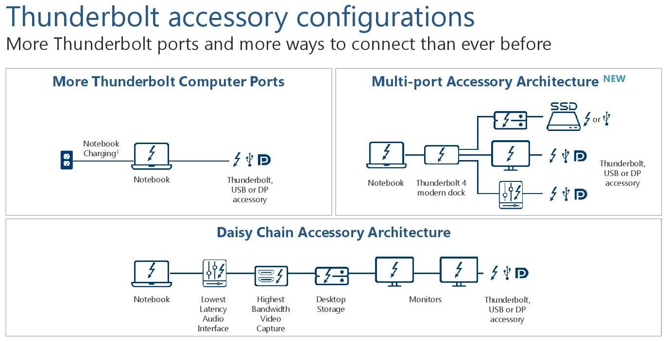 Intel анонсировала высокоскоростной интерфейс Thunderbolt 4